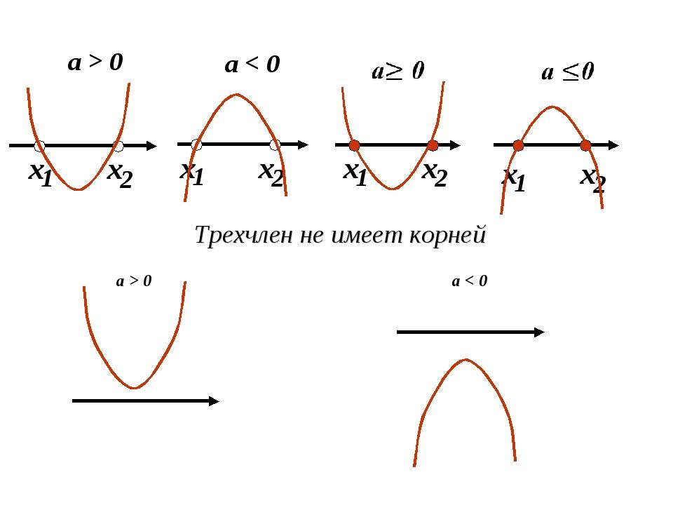 Трехчлен не имеет корней а > 0 а < 0
