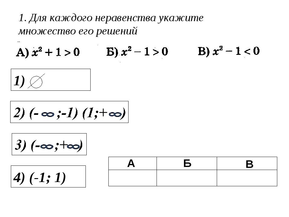 1. Для каждого неравенства укажите множество его решений 4) (-1; 1)