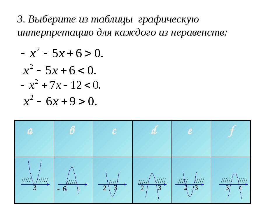 3. Выберите из таблицы графическую интерпретацию для каждого из неравенств: 4...