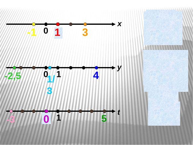 x = 1 x = 3 x = -1 y = -2,5 y = 1/3 y = 4 t = 0 t = 5 t = -3 x y 1 t 3 -1 1/...