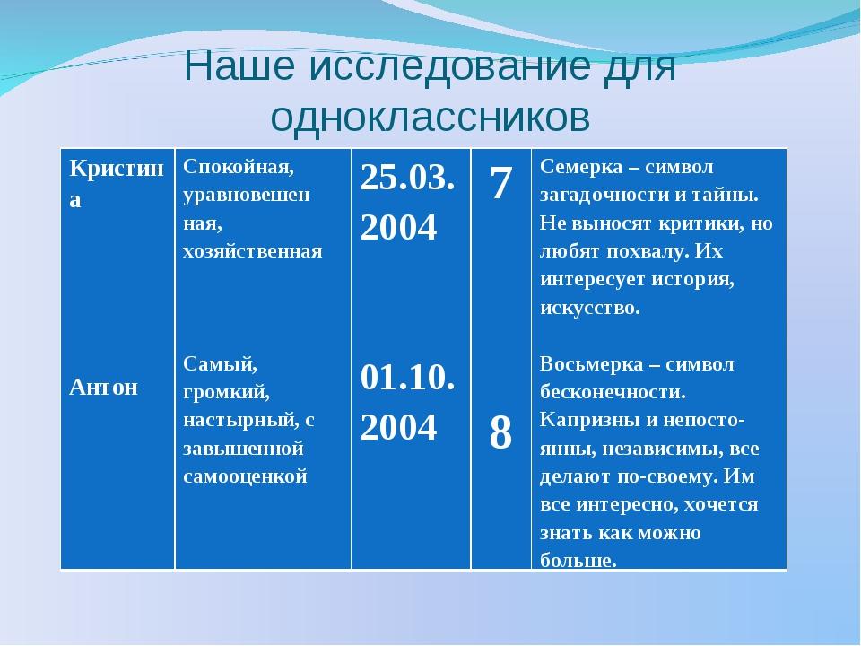 Наше исследование для одноклассников Кристина Антон Спокойная, уравновешен н...