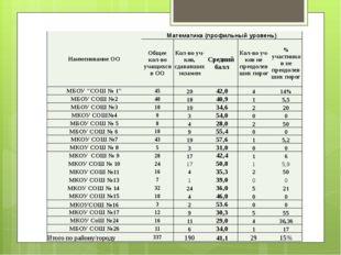 Наименование ОО Математика (профильный уровень) Общее кол-во учащихся в ОО К