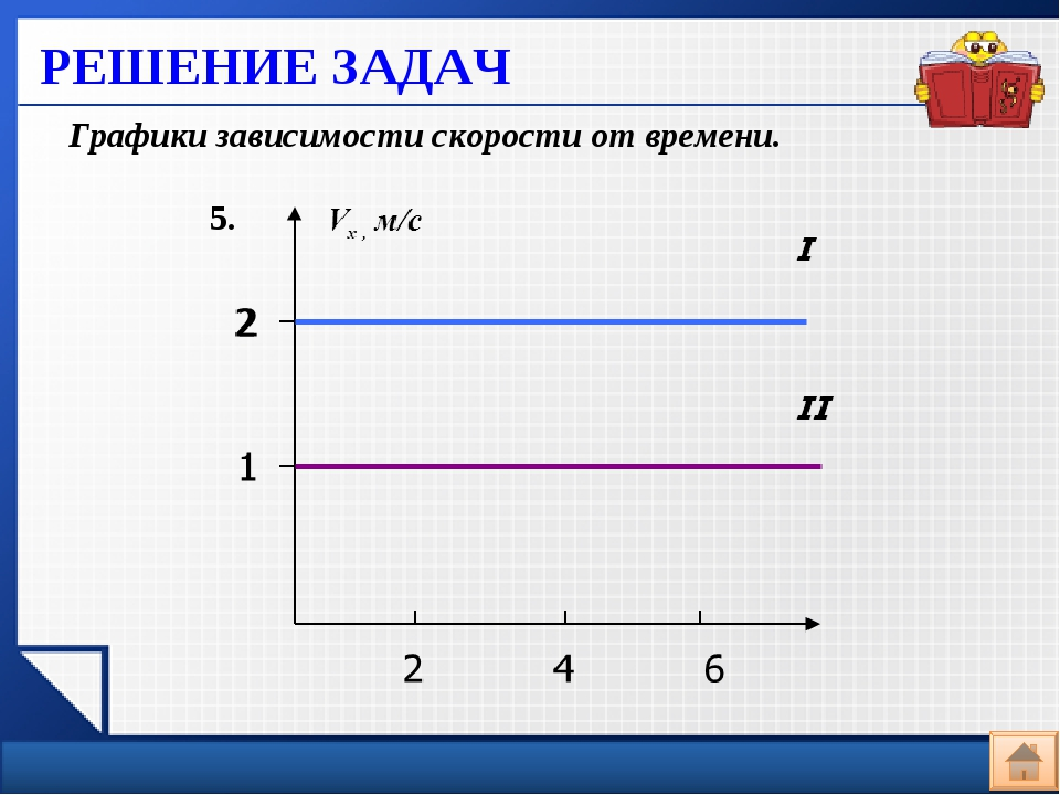 РЕШЕНИЕ ЗАДАЧ Графики зависимости скорости от времени. 5.