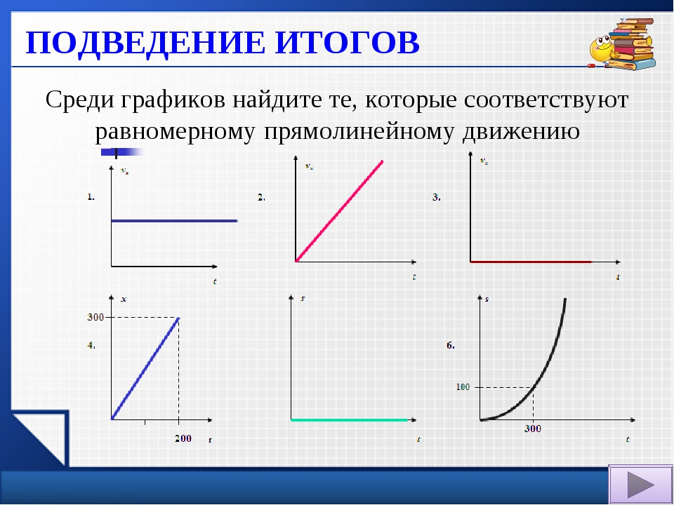 Среди графиков найдите те, которые соответствуют равномерному прямолинейному...