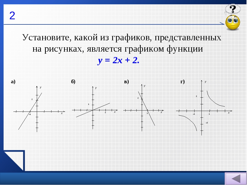 2 Установите, какой из графиков, представленных на рисунках, является график...