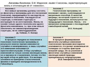 Аксиомы биологии.Б.М. Медников –вывел 4 аксиомы, характеризующие жизнь и отл