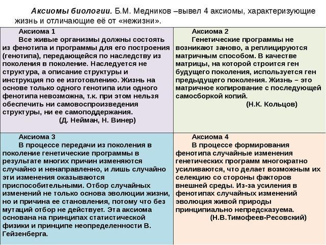 Аксиомы биологии.Б.М. Медников –вывел 4 аксиомы, характеризующие жизнь и отл...
