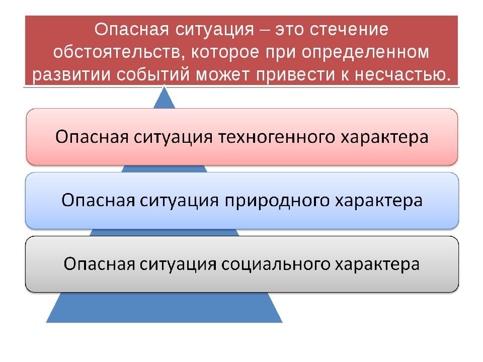 Опасная ситуация – это стечение обстоятельств, которое при определенном разви...