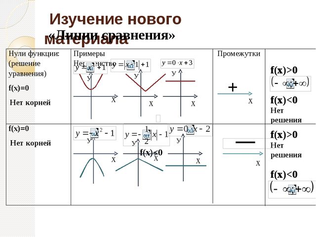 Изучение нового материала «Линии сравнения» У Х У Х Х У У У У Х Х Х + Х Х f(...