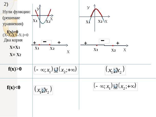 2) Нули функции: (решение уравнения) f(x)=0 Два корня Х=Х1 Х= Х2 + Х1 Х1 Х У...