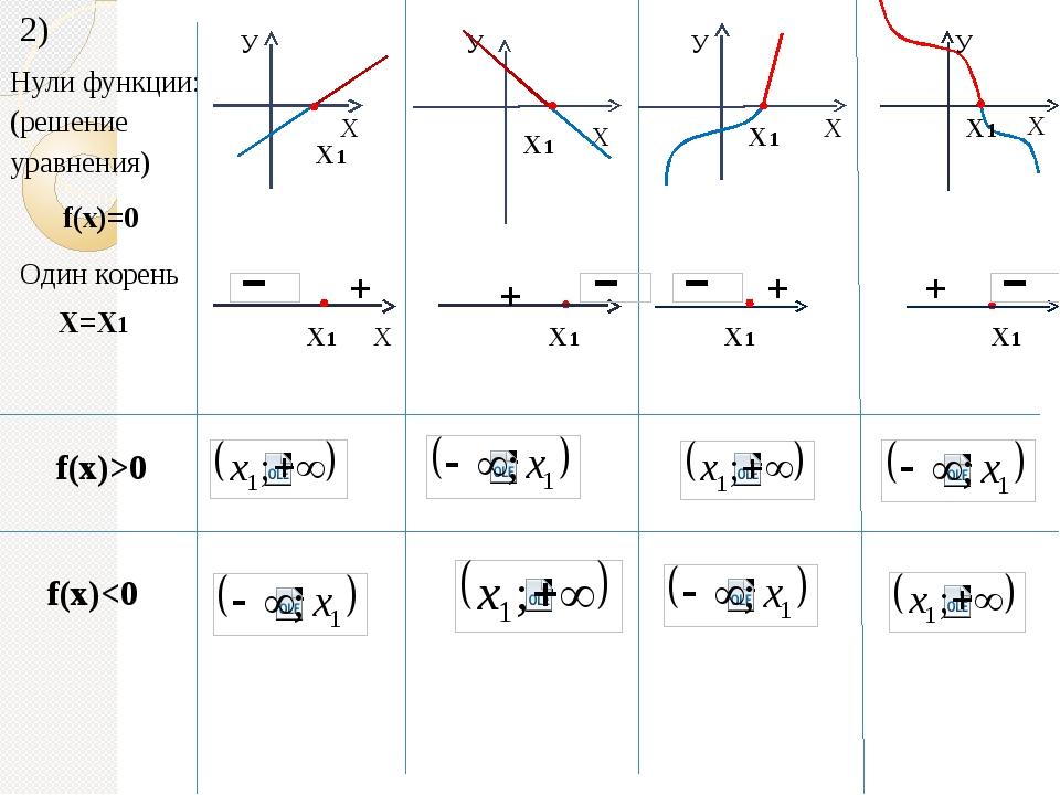 2) Нули функции: (решение уравнения) f(x)=0 Один корень Х=Х1 + Х1 Х1 Х У У У...