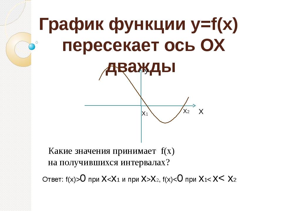 График функции y=f(x) пересекает ось ОХ дважды               ...