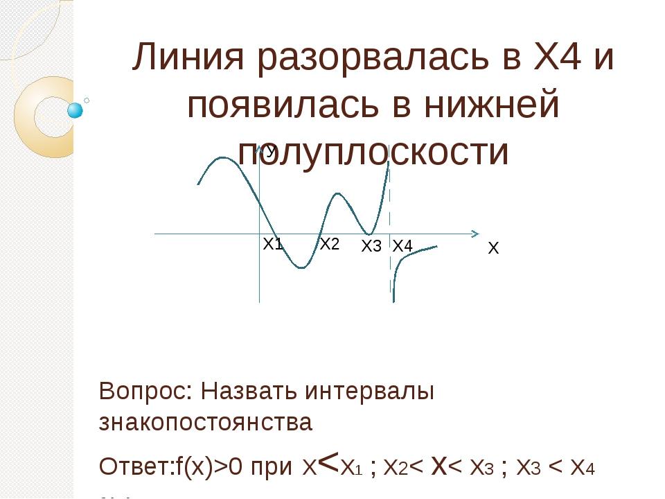 Линия разорвалась в Х4 и появилась в нижней полуплоскости Вопрос: Назвать инт...