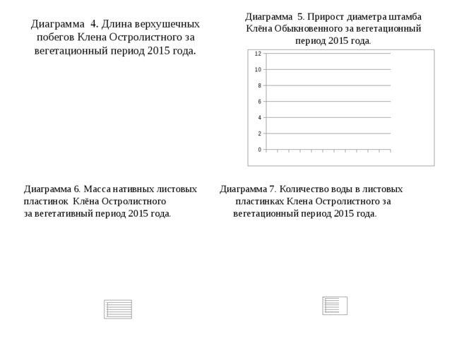 Диаграмма 4. Длина верхушечных побегов Клена Остролистного за вегетационный п...
