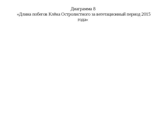Диаграмма 8 «Длина побегов Клёна Остролистного за вегетационный период 2015 г...