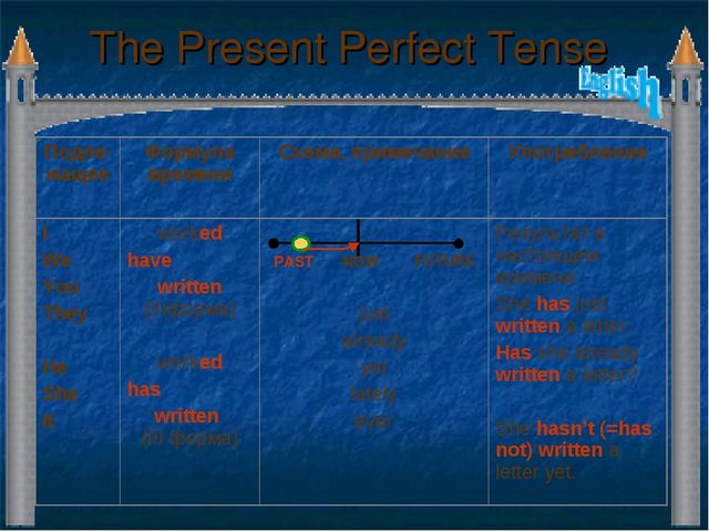 The Present Perfect Tense PAST NOW FUTURE