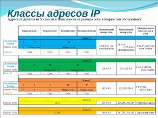 Классы адресов IP Адреса IP делятся на 5 классов в зависимости от размера сет