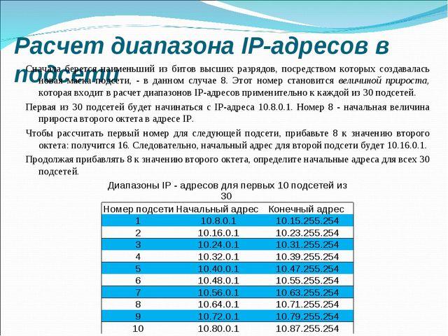 Расчет диапазона IP-адресов в подсети Сначала берется наименьший из битов выс...