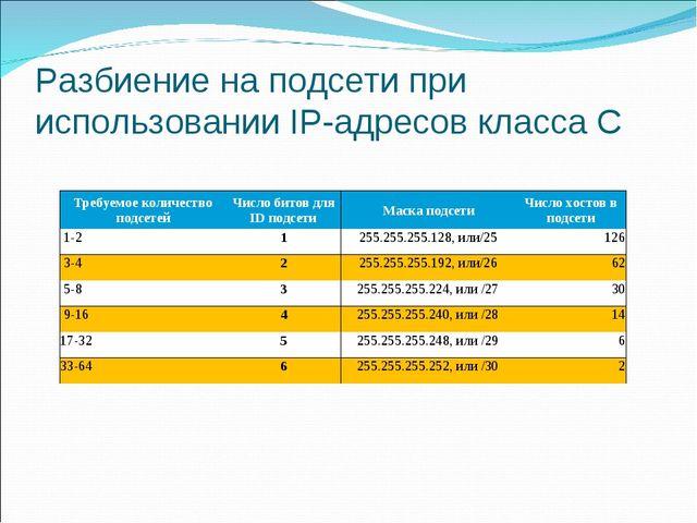 Разбиение на подсети при использовании IP-адресов класса С Требуемое количест...