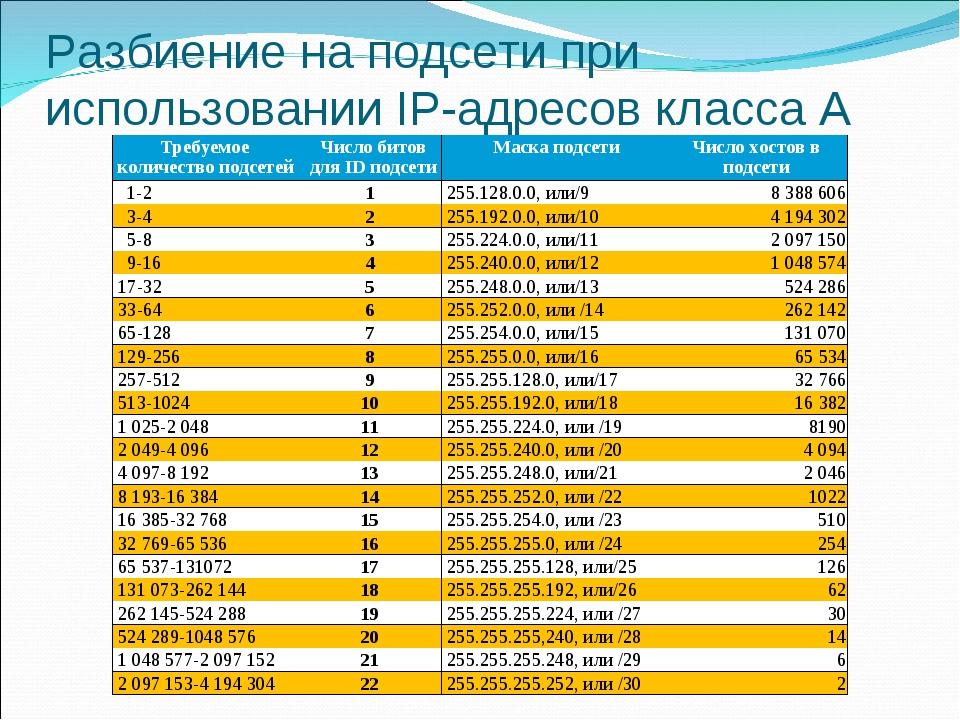 Разбиение на подсети при использовании IP-адресов класса А Требуемое количест...