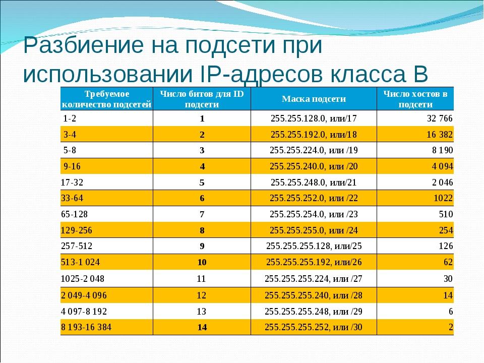 Разбиение на подсети при использовании IP-адресов класса В Требуемое количест...