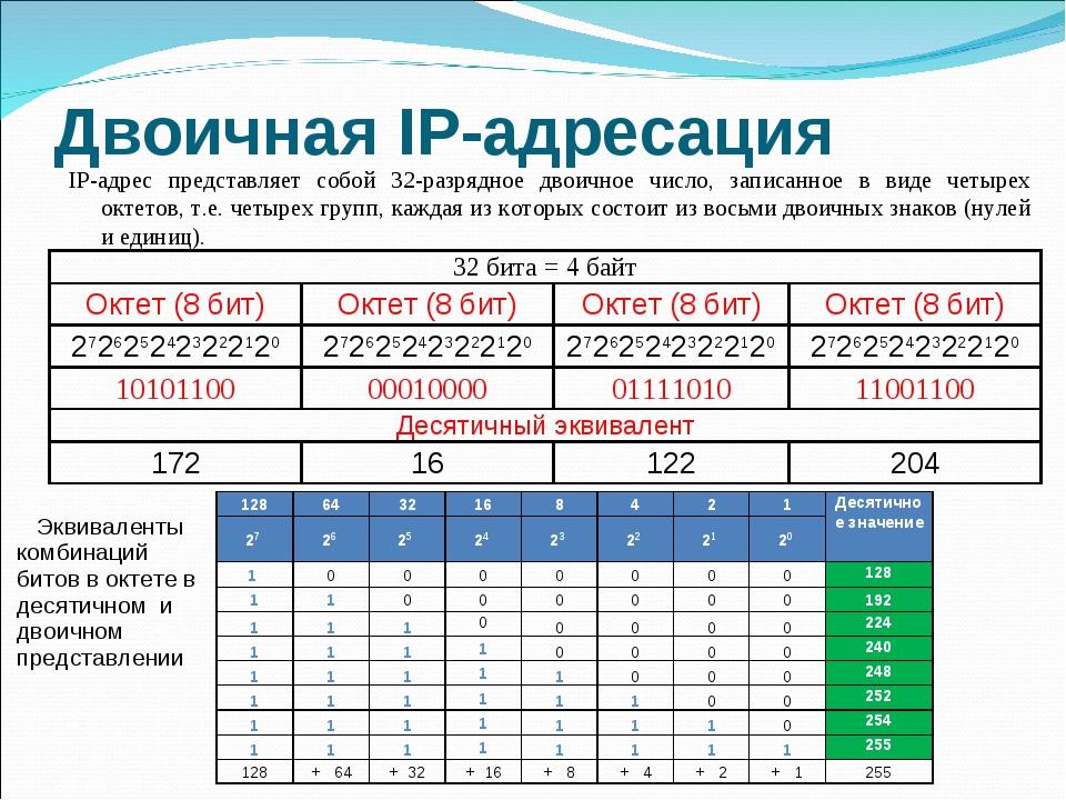 Двоичная IP-адресация IP-адрес представляет собой 32-разрядное двоичное число...