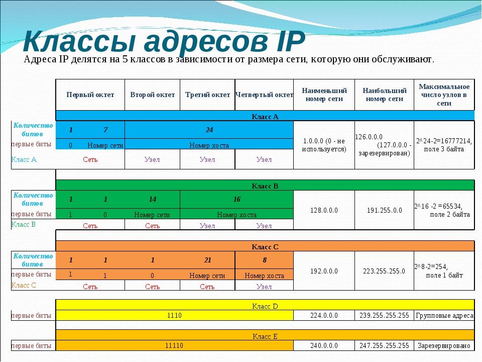 Классы адресов IP Адреса IP делятся на 5 классов в зависимости от размера сет...