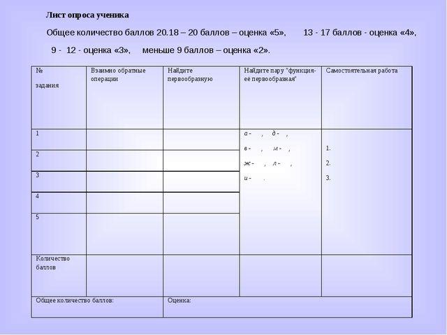 Лист опроса ученика Общее количество баллов 20.18 – 20 баллов – оценка «5», 1...