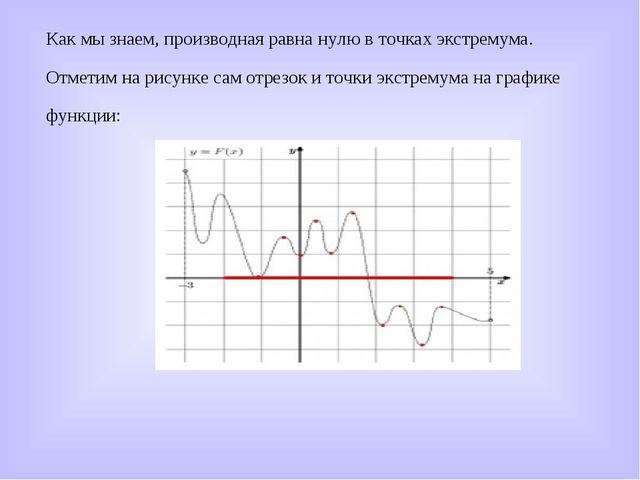 Как мы знаем, производная равна нулю в точках экстремума. Отметим на рисунке...