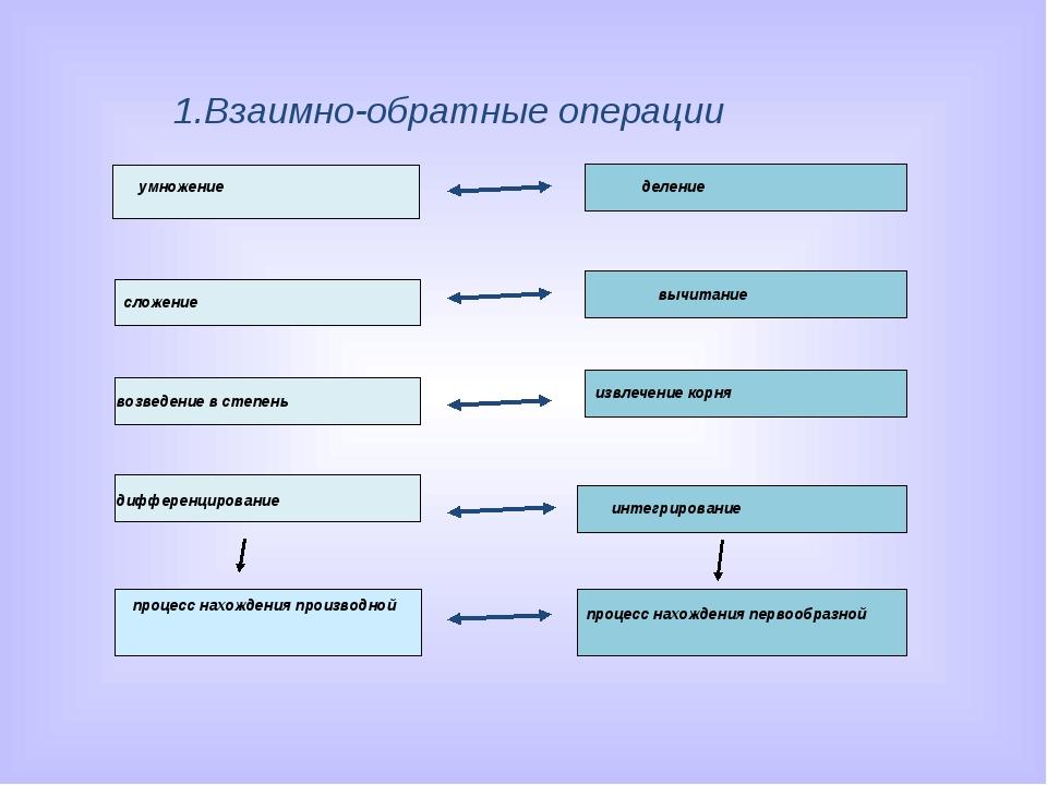 1.Взаимно-обратные операции
