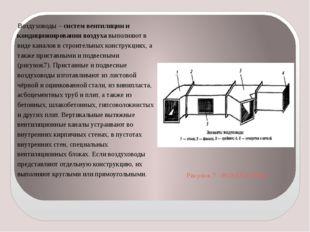 Рисунок 7 - ВОЗДУХОВОД Воздуховоды – систем вентиляции и кондиционирования во