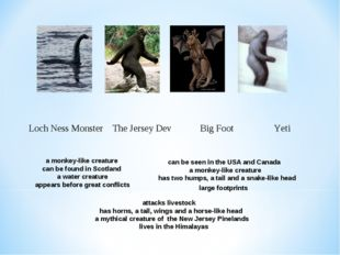 Loch Ness Monster The Jersey Dev Big Foot Yeti a monkey-like creature can be