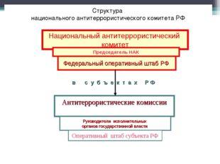 Структура национального антитеррористического комитета РФ Национальный антите