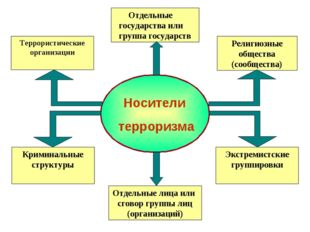 Отдельные государства или группа государств Религиозные общества (сообщества)