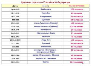 Крупные теракты в Российской Федерации * Дата Место Кол-во погибших 14.06.1