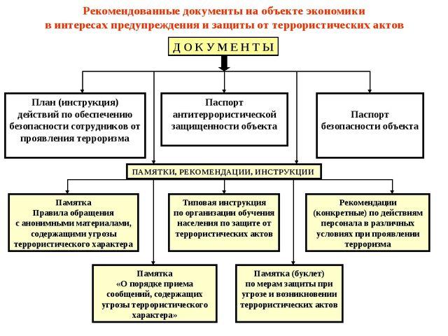 Рекомендованные документы на объекте экономики в интересах предупреждения и з...