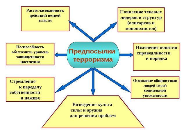 Рассогласованность действий ветвей власти Появление теневых лидеров и структу...