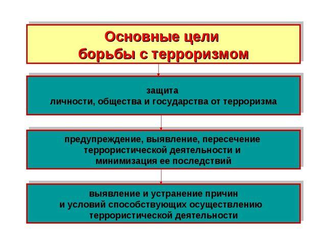 Основные цели борьбы с терроризмом защита личности, общества и государства от...
