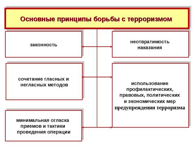 Основные принципы борьбы с терроризмом законность использование профилактиче...