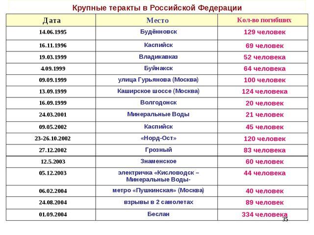 Крупные теракты в Российской Федерации * Дата Место Кол-во погибших 14.06.1...
