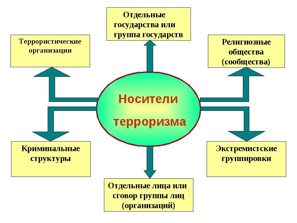 Отдельные государства или группа государств Религиозные общества (сообщества)...