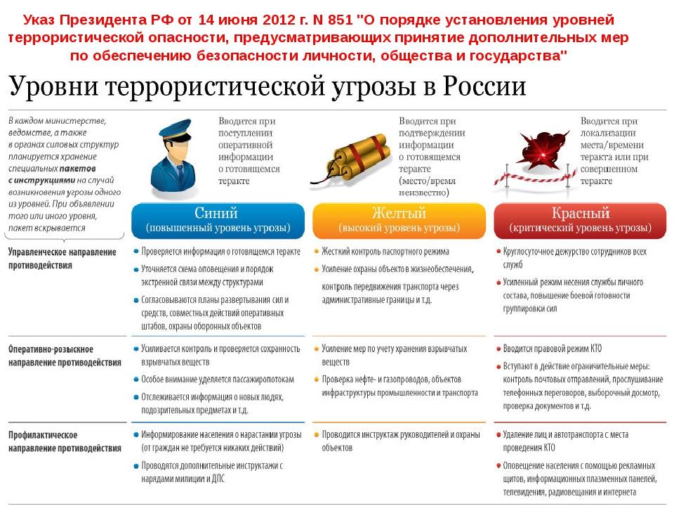 """Указ Президента РФ от 14 июня 2012 г. N 851 """"О порядке установления уровней т..."""