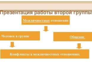 Презентация работы второй группы Межличностные отношения Человек в группе Об