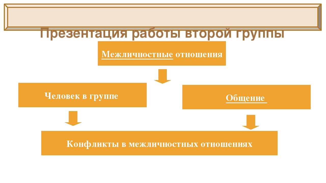 Презентация работы второй группы Межличностные отношения Человек в группе Об...