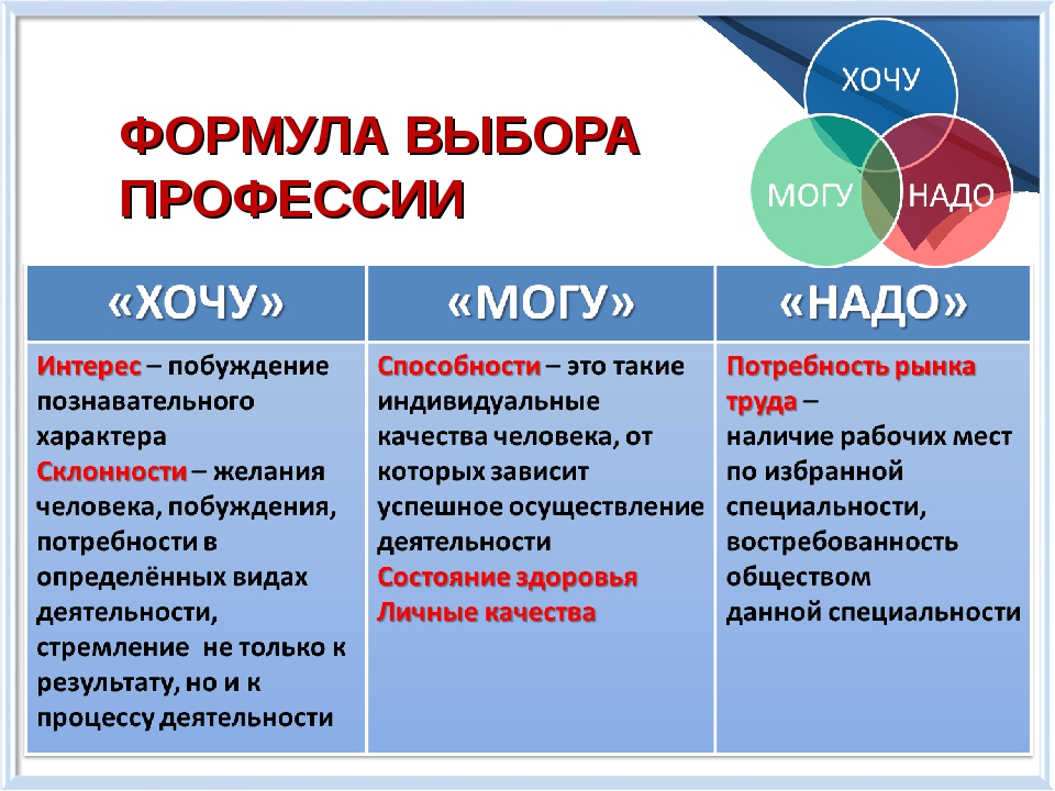 ФОРМУЛА ВЫБОРА ПРОФЕССИИ © Copyright Showeet.com Free template released by Sh...