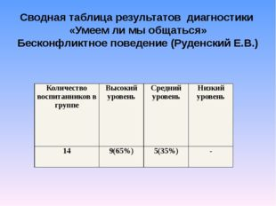 Сводная таблица результатов диагностики «Умеем ли мы общаться» Бесконфликтное
