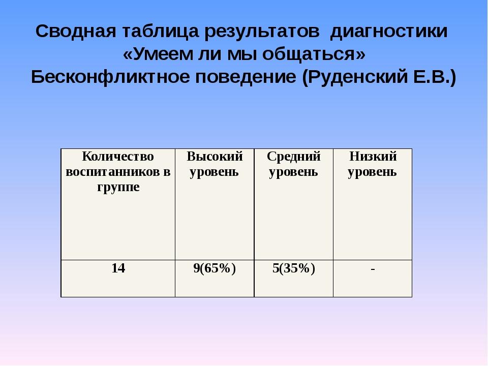 Сводная таблица результатов диагностики «Умеем ли мы общаться» Бесконфликтное...