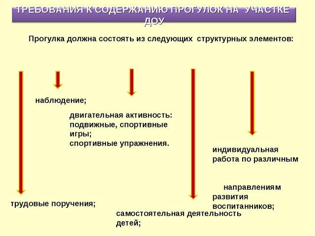 индивидуальная работа по различным направлениям развития воспитанников; Прогу...