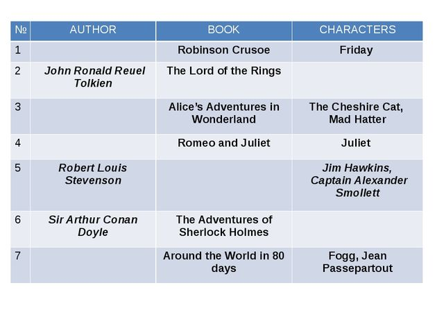 № AUTHOR BOOK CHARACTERS 1 Robinson Crusoe Friday 2  John RonaldReuelTolkien...
