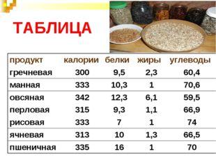 ТАБЛИЦА продукткалориибелкижирыуглеводы гречневая3009,52,360,4 манная